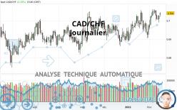 CAD/CHF - Journalier