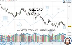 USD/CAD - Diario
