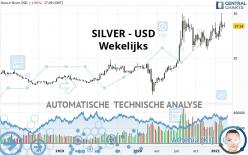SILVER - USD - Wekelijks