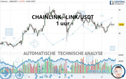 CHAINLINK - LINK/USDT - 1 uur