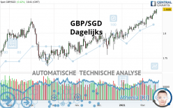 GBP/SGD - Dagelijks