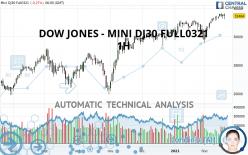 DOW JONES - MINI DJ30 FULL0621 - 1H
