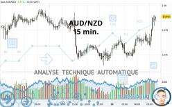 AUD/NZD - 15 min.