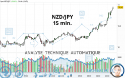 NZD/JPY - 15 min.