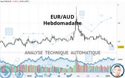 EUR/AUD - Hebdomadaire