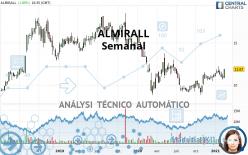 ALMIRALL - Semanal