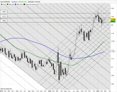 EUR/USD - Semanal