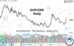 AUD/ZAR - Daily