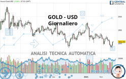 GOLD - USD - Giornaliero