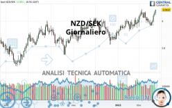 NZD/SEK - Giornaliero