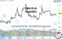 DKK/PLN - Dagelijks