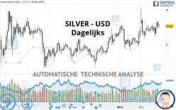 SILVER - USD - Dagelijks