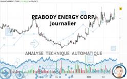 PEABODY ENERGY CORP. - Täglich