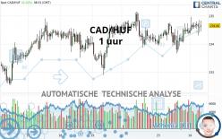 CAD/HUF - 1 uur