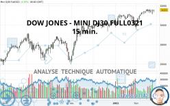DOW JONES - MINI DJ30 FULL0321 - 15 min.