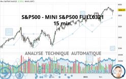 S&P500 - MINI S&P500 FULL0321 - 15 min.