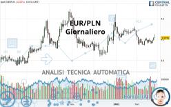 EUR/PLN - Giornaliero