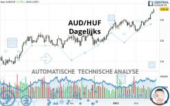 AUD/HUF - Dagelijks