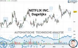 NETFLIX INC. - Dagelijks