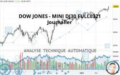 DOW JONES - MINI DJ30 FULL0321 - Journalier