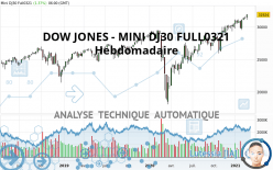 DOW JONES - MINI DJ30 FULL0321 - Hebdomadaire
