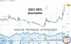 GECI INTL - Journalier