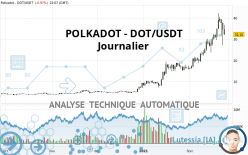 POLKADOT - DOT/USDT - Journalier