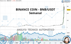 BINANCE COIN - BNB/USDT - Semanal