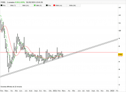 POXEL - Weekly