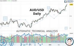 AUD/USD - Täglich