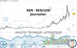 REN - REN/USD - Giornaliero