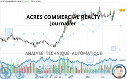 ACRES COMMERCIAL REALTY - Giornaliero