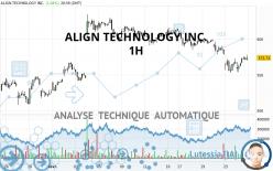 ALIGN TECHNOLOGY INC. - 1H