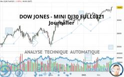 DOW JONES - MINI DJ30 FULL0321 - Giornaliero