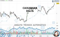 CAIXABANK - Giornaliero