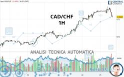 CAD/CHF - 1H
