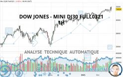 DOW JONES - MINI DJ30 FULL0321 - 1 Std.