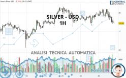 SILVER - USD - 1 Std.