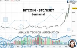 BITCOIN - BTC/USDT - Wöchentlich