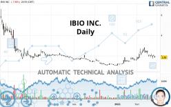 IBIO INC. - Täglich