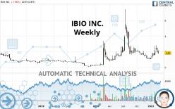 IBIO INC. - Wöchentlich