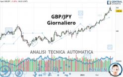 GBP/JPY - Täglich