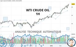WTI CRUDE OIL - 1 Std.