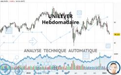 UNILEVER - Settimanale