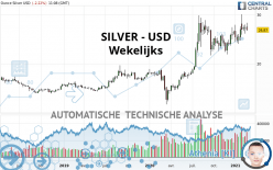 SILVER - USD - Settimanale