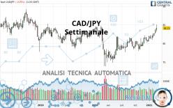 CAD/JPY - Settimanale