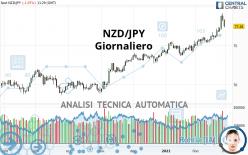 NZD/JPY - Giornaliero
