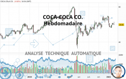 COCA-COLA CO. - Settimanale
