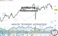 PEPSICO INC. - Settimanale