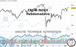 CAC40 INDEX - Settimanale